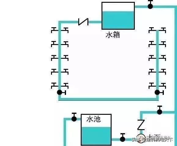 「分享」建筑给水排水基础知识最全汇总(多图)