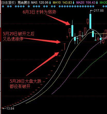 股票之间的相对强势和相对弱势